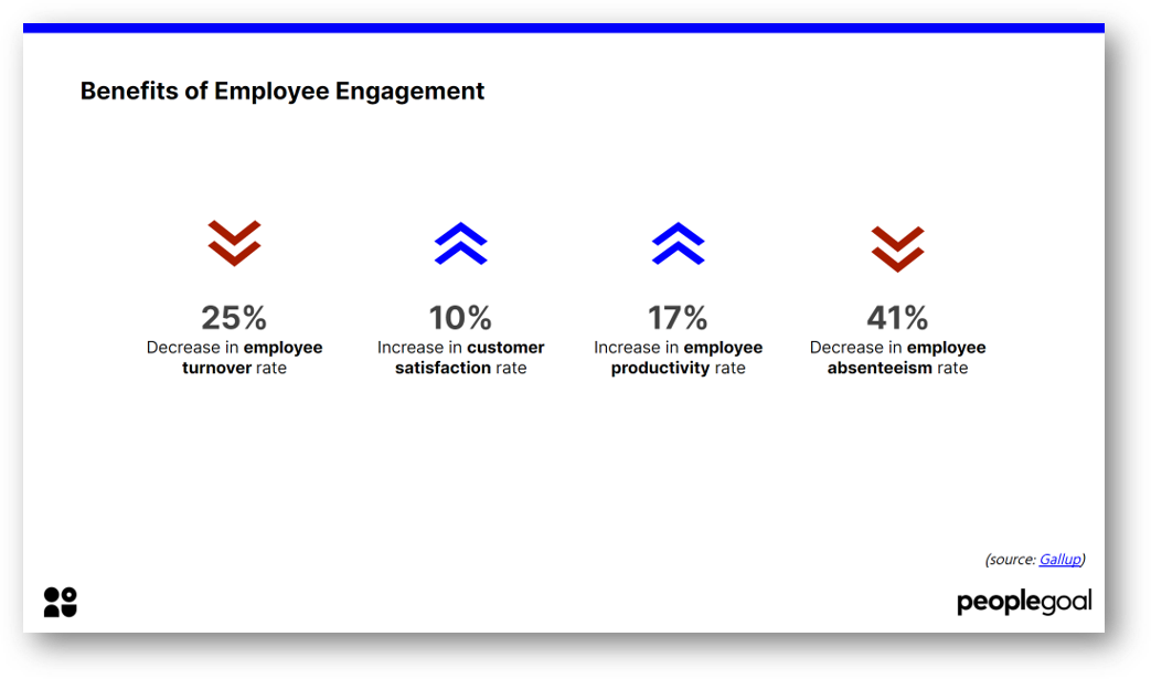 Benefits of Employee Engagement